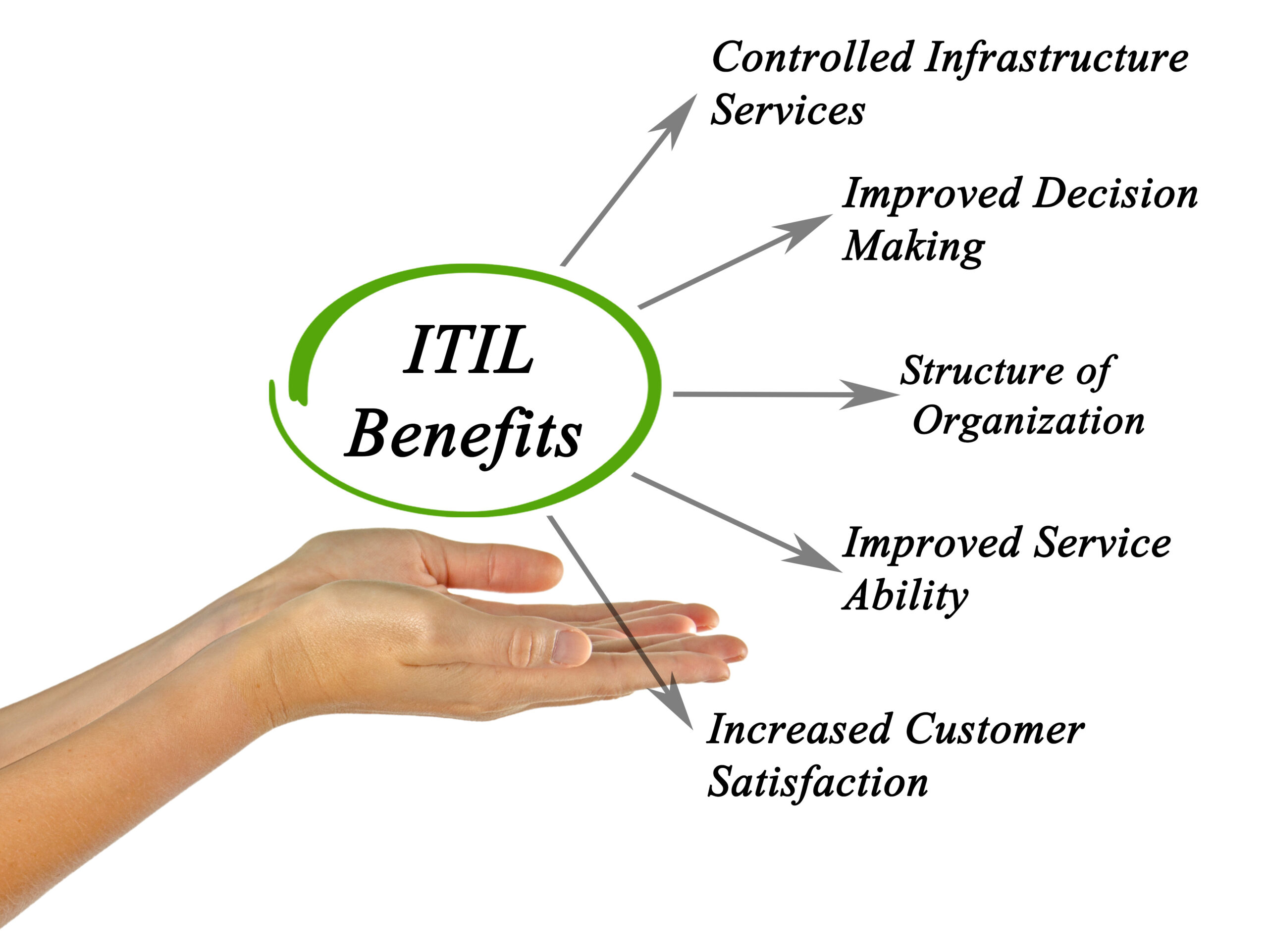 ITIL4 Projects and Program Management