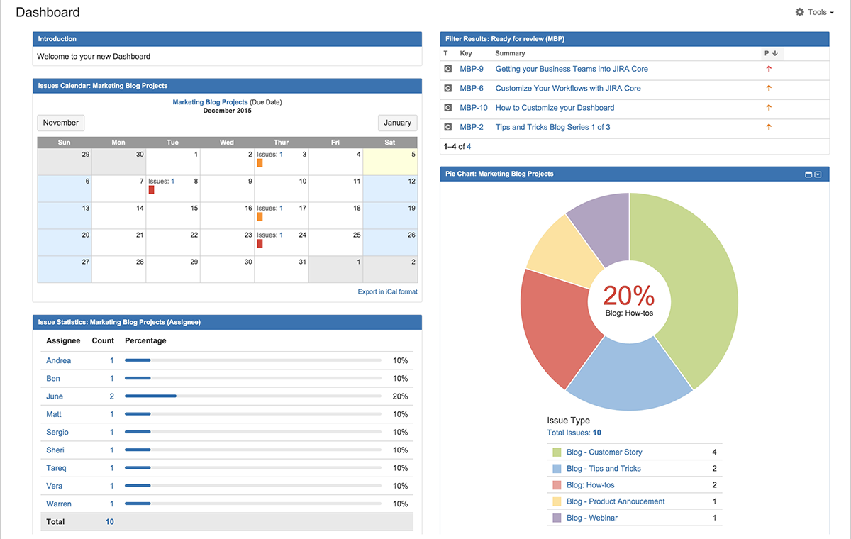 Atlassian JIRA Dashboard Example for Project Status at a glance