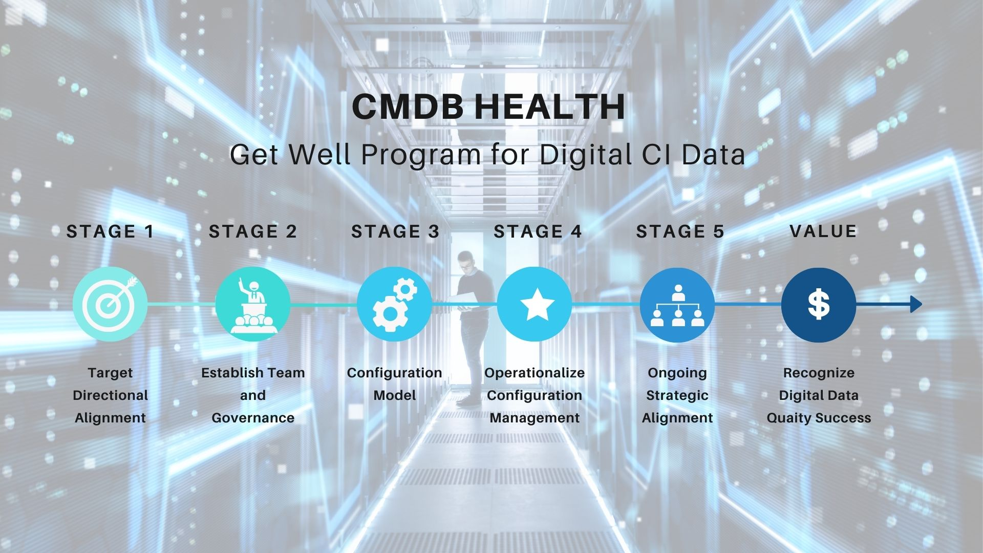 DevOps Pace, Digital Data Driven CMDB