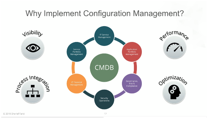 This image has an empty alt attribute; its file name is Why-Implement-Configuration-Management-Sherief-Farid.png